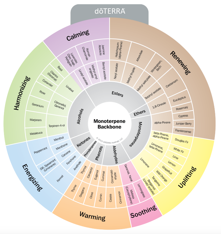 doTERRA Chemistry Wheel, Essential oil substitutions